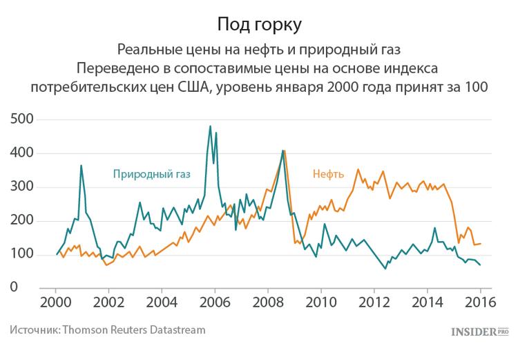 Цены на нефть и газ