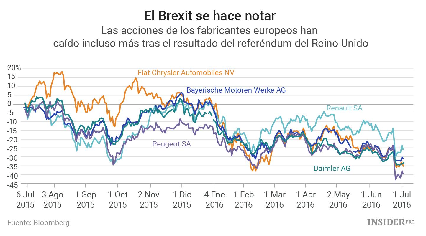 El Brexit Se Lleva Por Delante Al Mercado De La Automoci 243 N