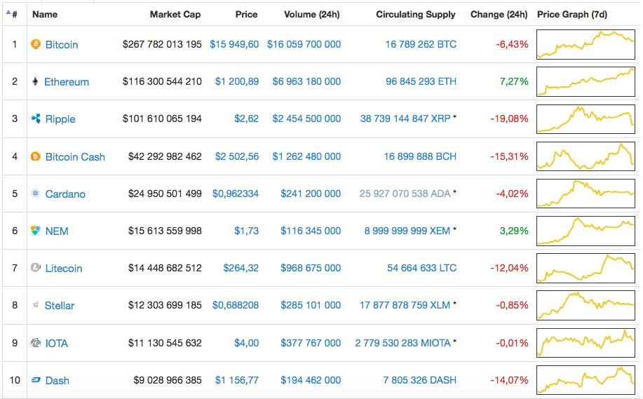 Общая капитализация рынка криптовалют хороший индикатор для бинарных опционов более 80 прибыльных сделок