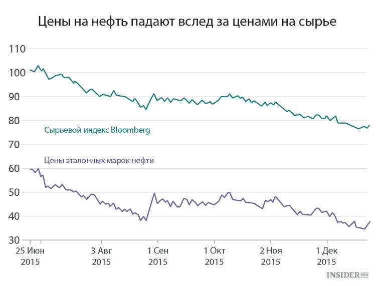 Цены на нефть и сырье