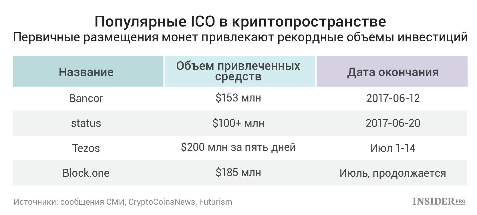 на обменять как доллары биткоины можно-1