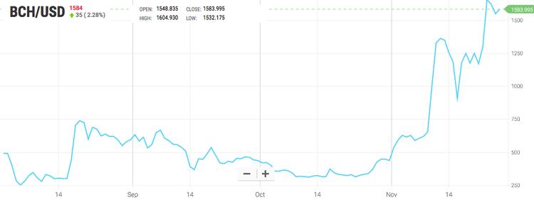 Что происходило в мире криптовалют на этой неделе