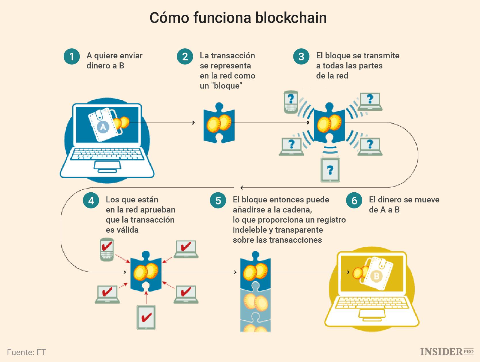 Resultado de imagen de cuadro explicativo blockchain