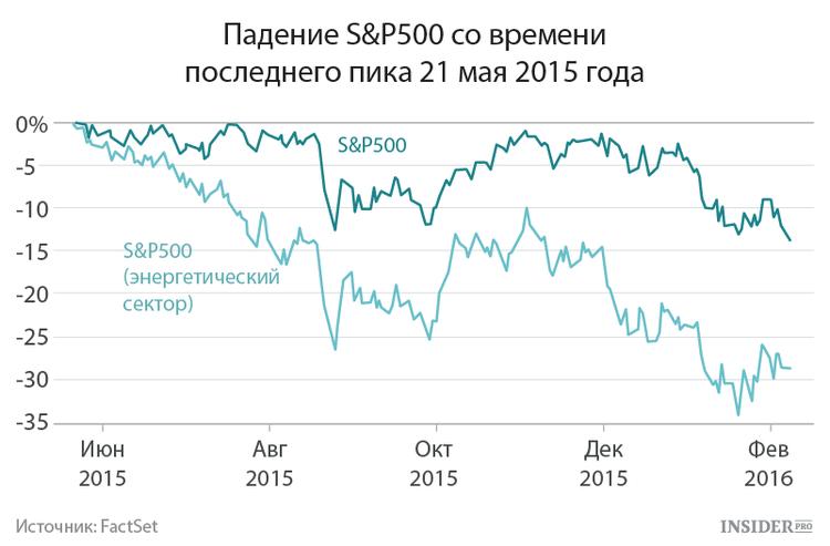 Падение S&P500