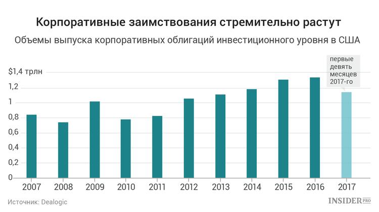 Рост корпоративных заимствований