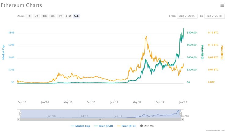 Ether Surges Above All-Time High of $900