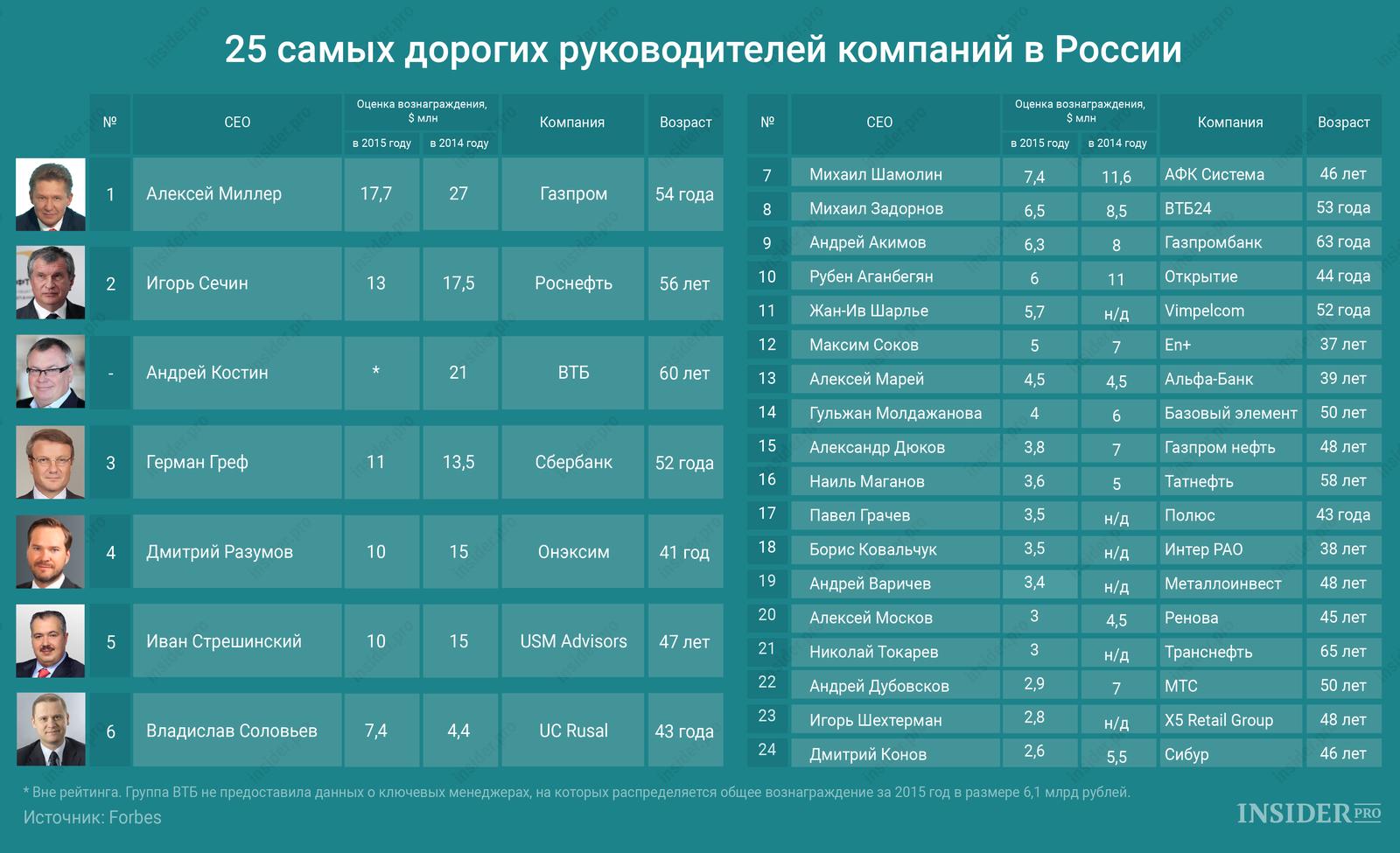 График дня: 25 самых дорогих руководителей компаний в России