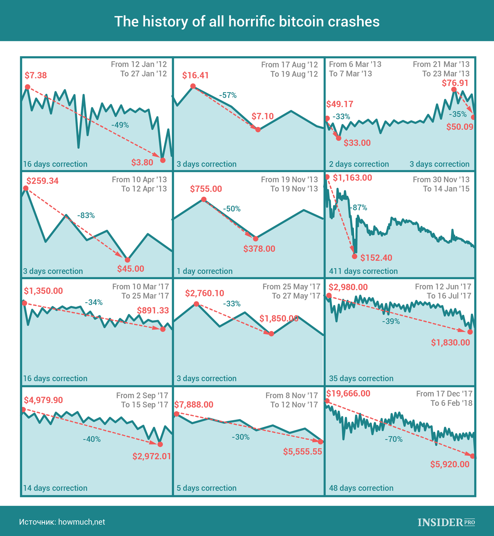 Chart Of The Day History Most Horrific Bitcoin Crashes