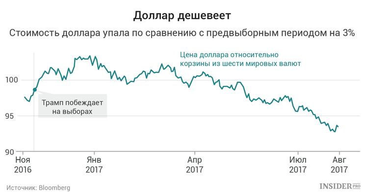 Прощай, дешевый доллар: Почему пора забыть об акциях экспортеров