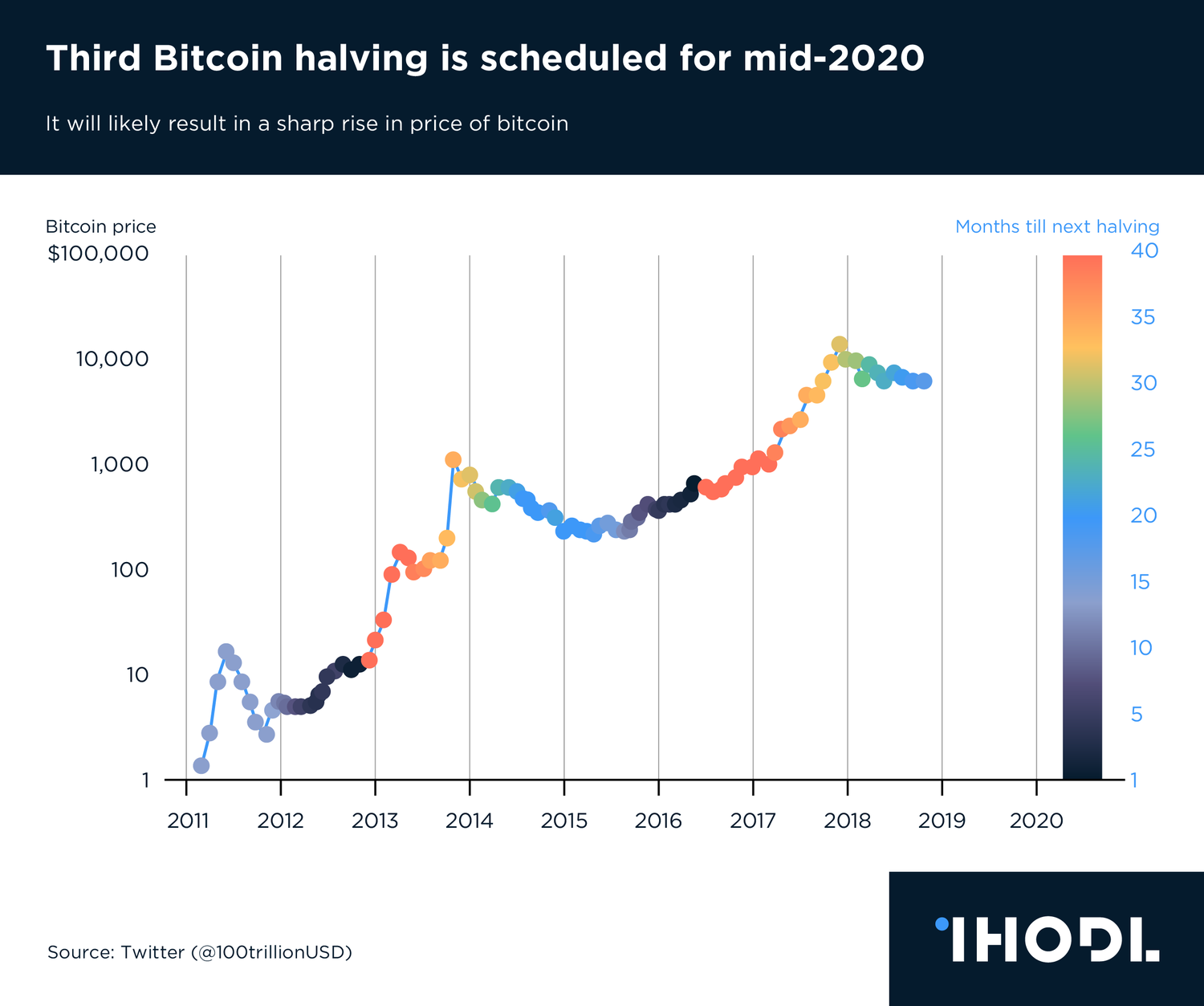 Chart of the Day: Third Bitcoin halving is scheduled for mid-2020
