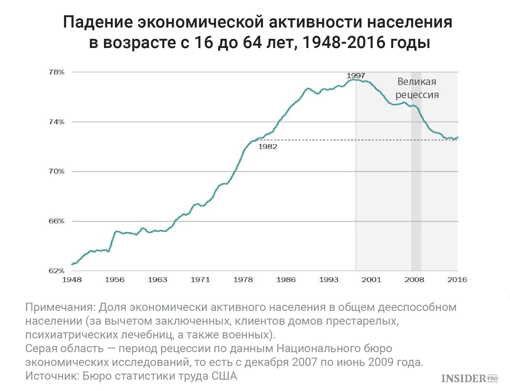 экономическая активность населения