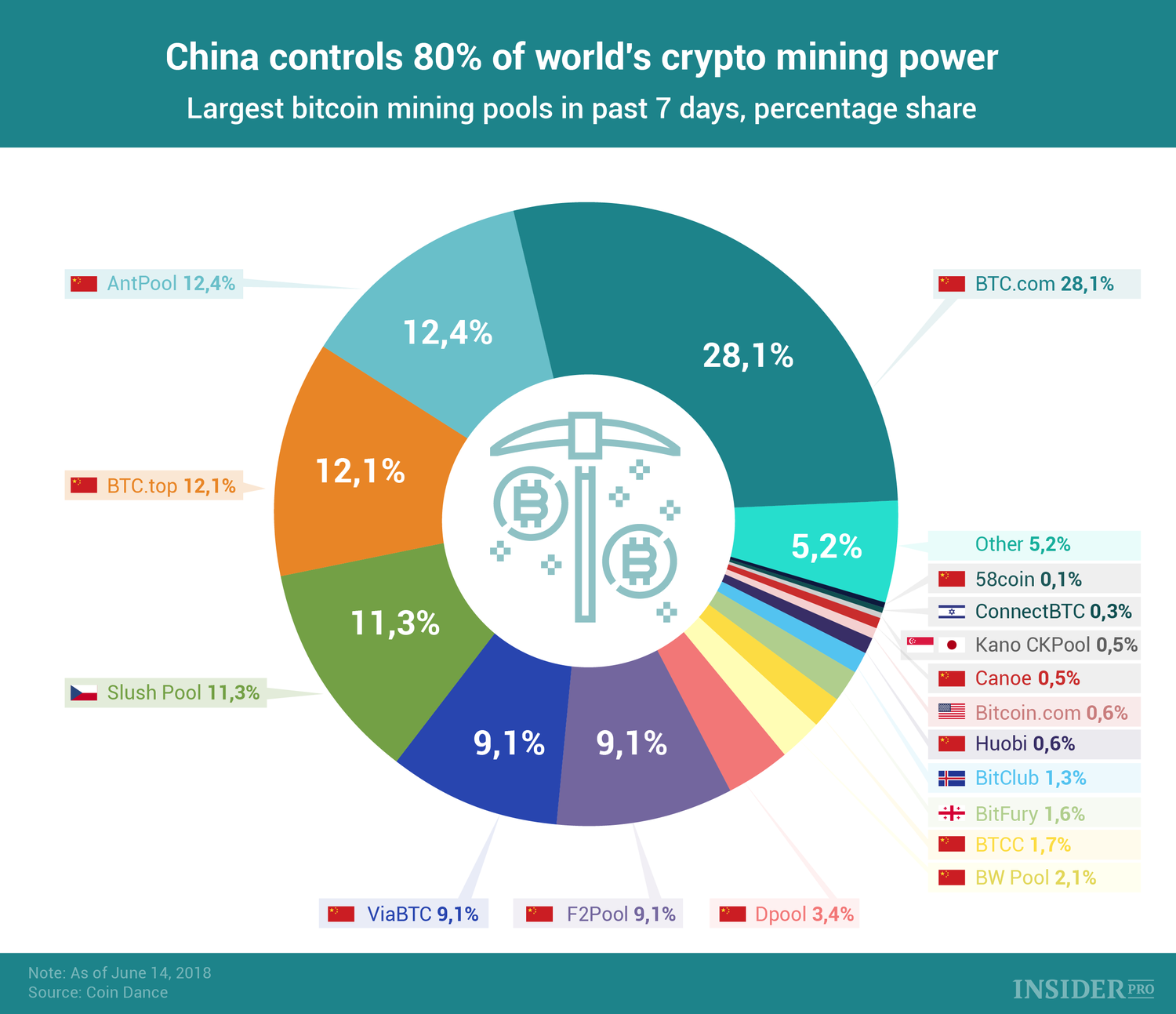 top cryptocurrency mining countries