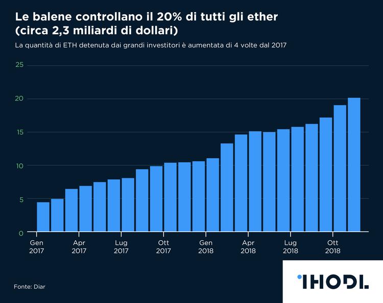 Le balene detengono un quinto della capitalizzazione di Ethereum