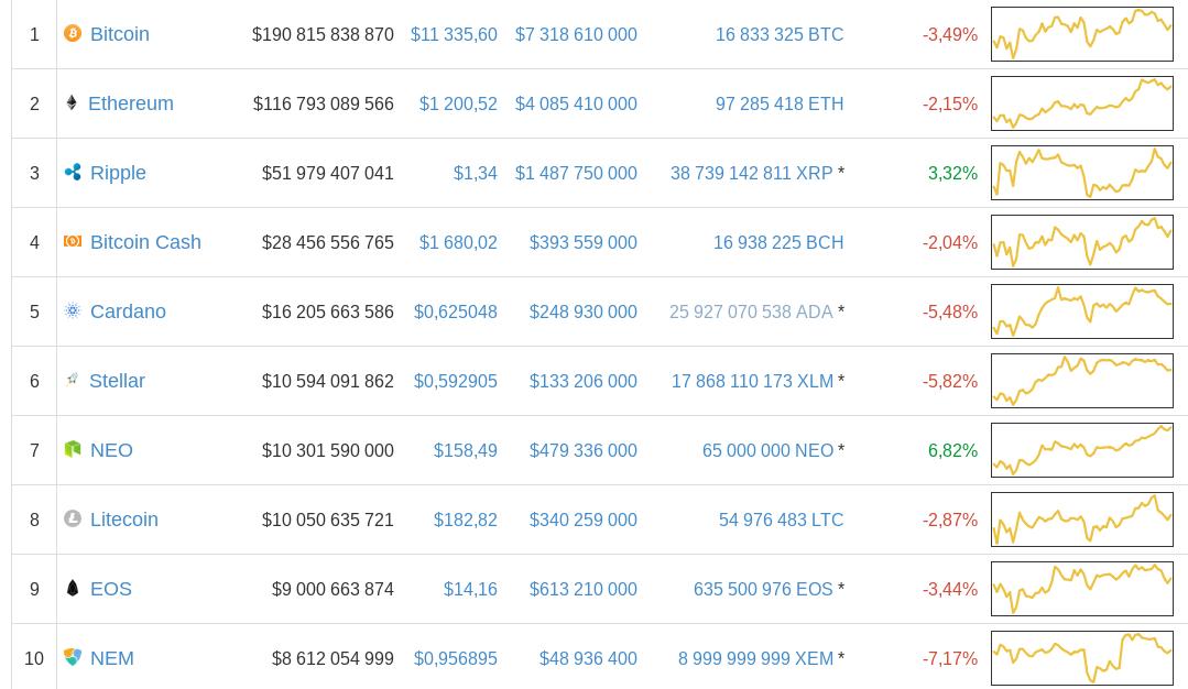 Криптовалюта Ethereum обошла биткоин врейтинге истремительно дорожает