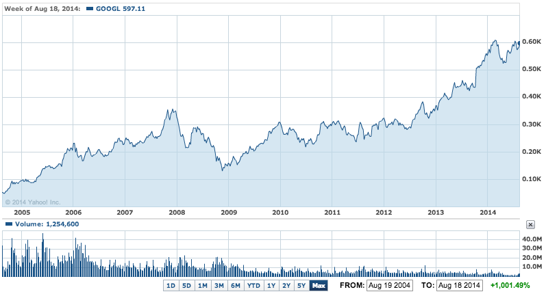или стоимость гугл в 2014 году термобелье для