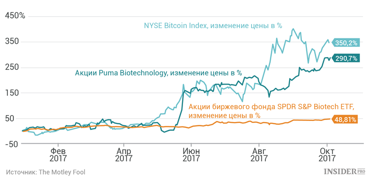 Bitcoin or biotech: What to invest in