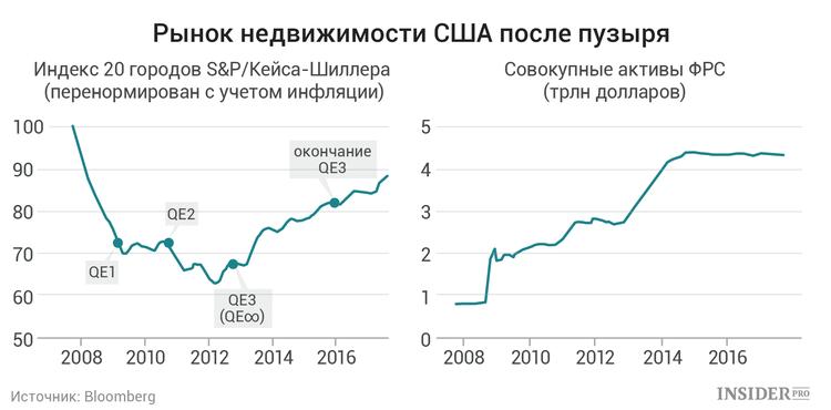 Рынок недвижимости США после пузыря