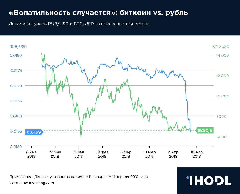 Kriptorynok في الرسوم البيانية: النتائج 2018 العام