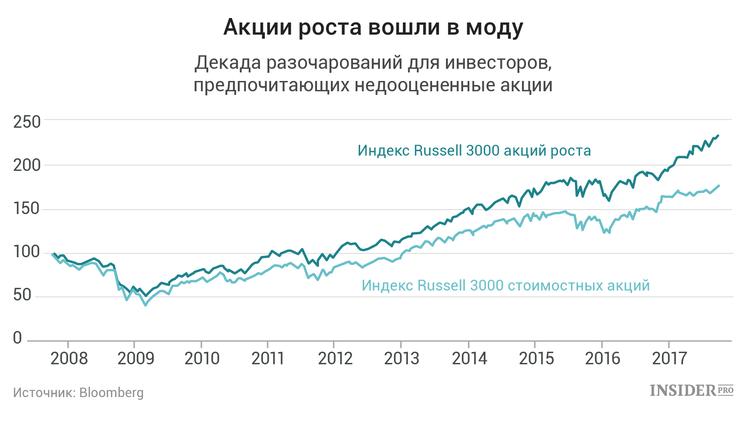 Акции роста