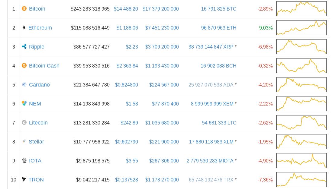Курс биткоина рухнул до $13 тыс. из-за Южной Кореи