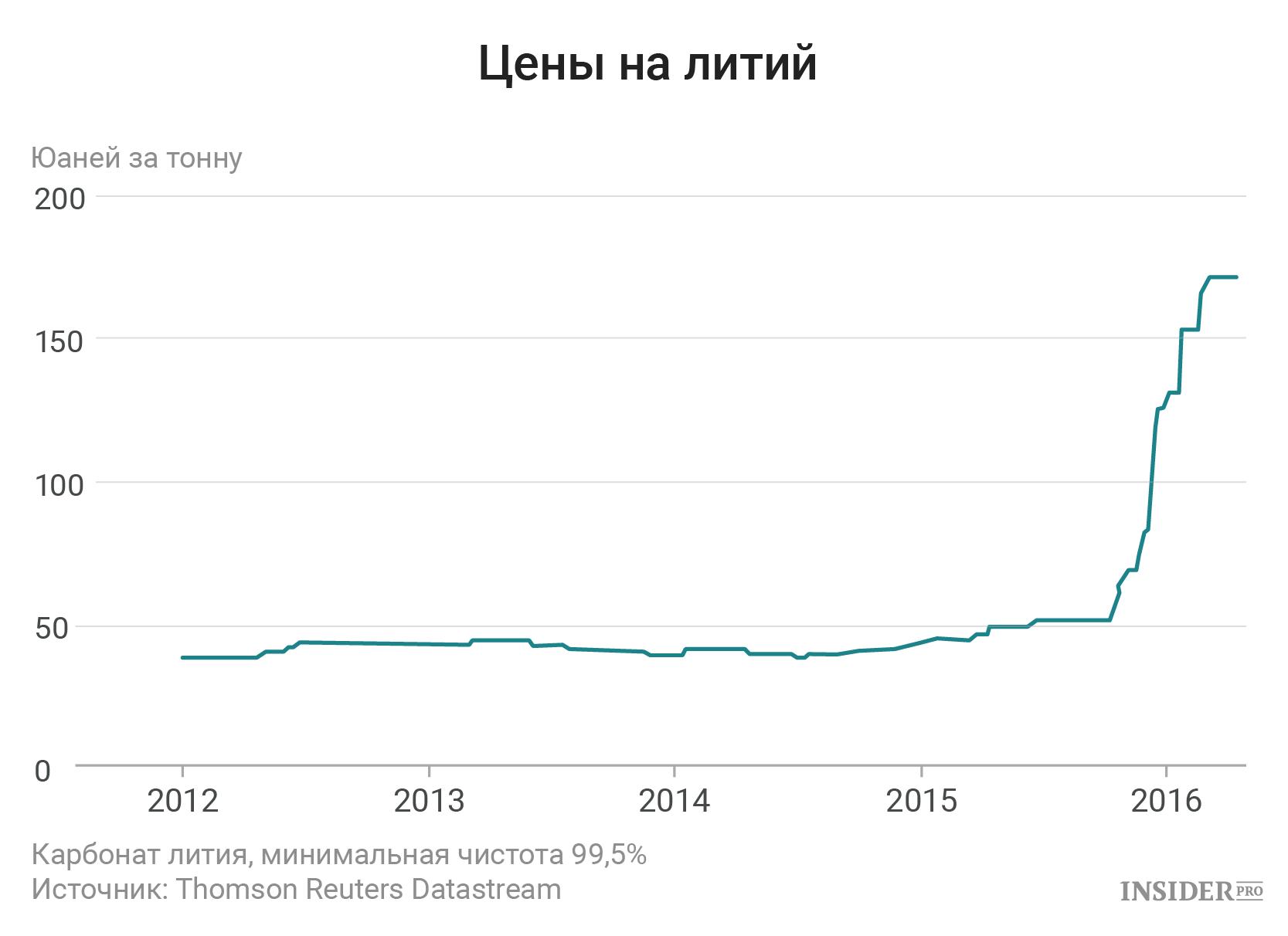 Цены на литий