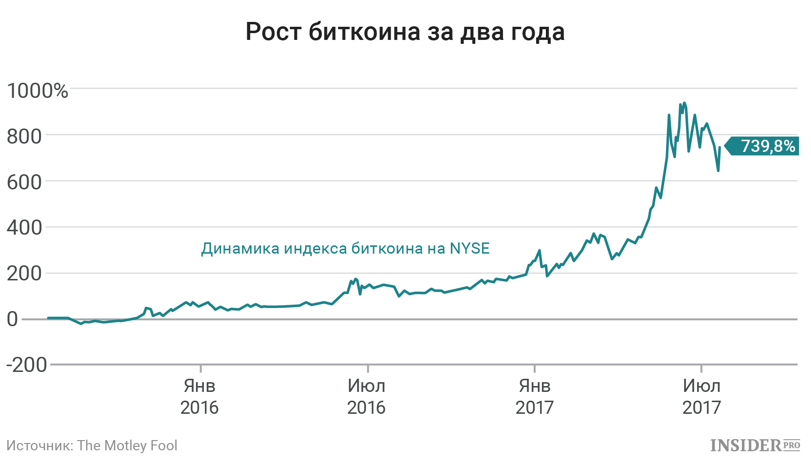 онлайн список и криптовалюты цены-3