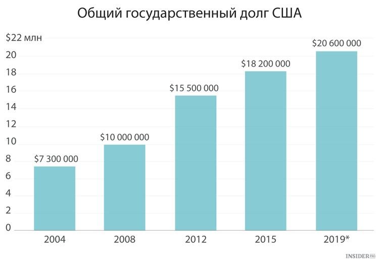селение Поповичевского рост госдолга сша при трампе необходимости изготовим чип