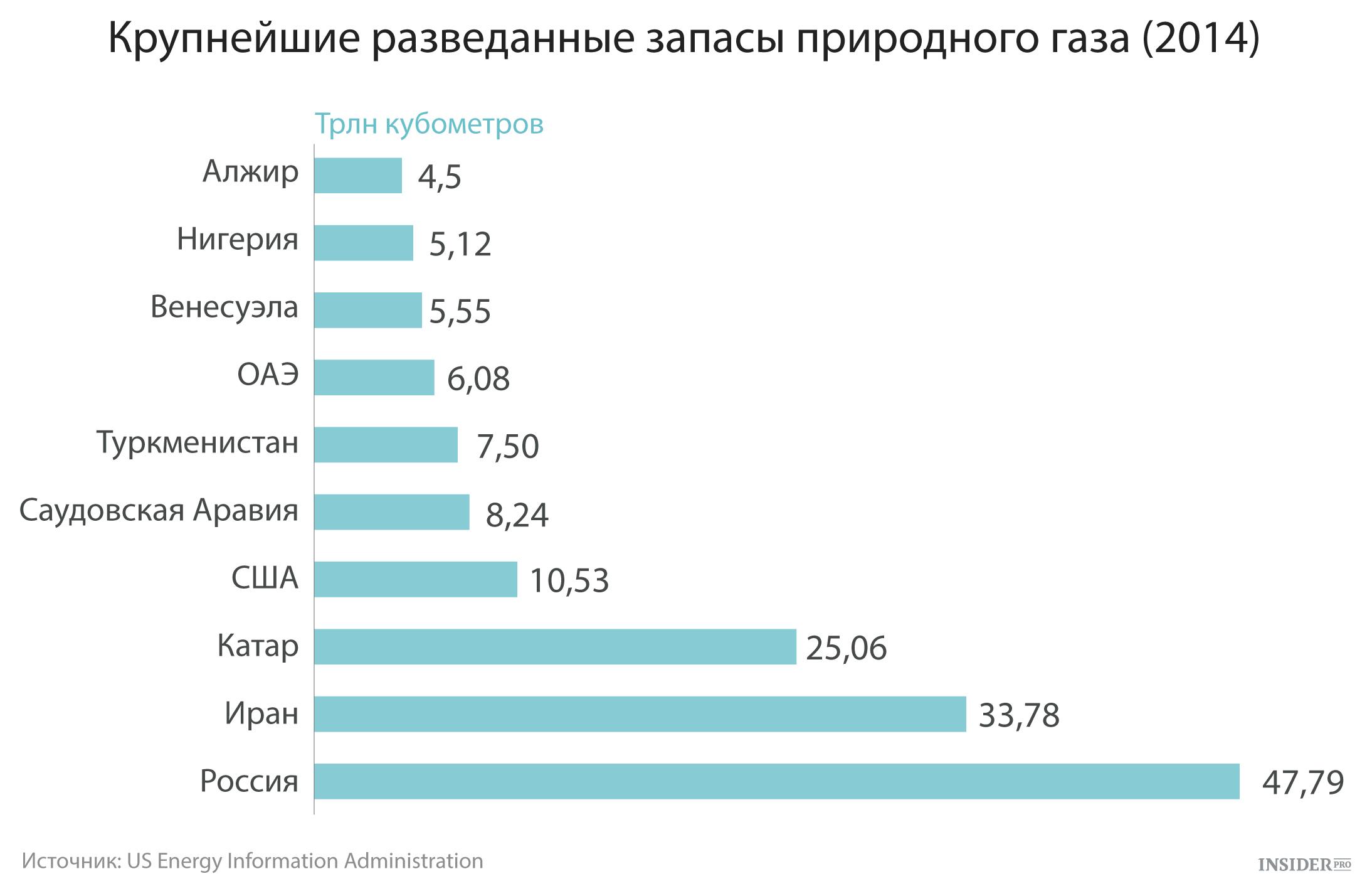 россия занимает 3 место по запасам