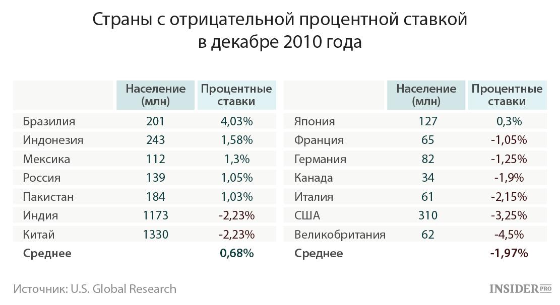 Страны с отрицательными процентными ставками