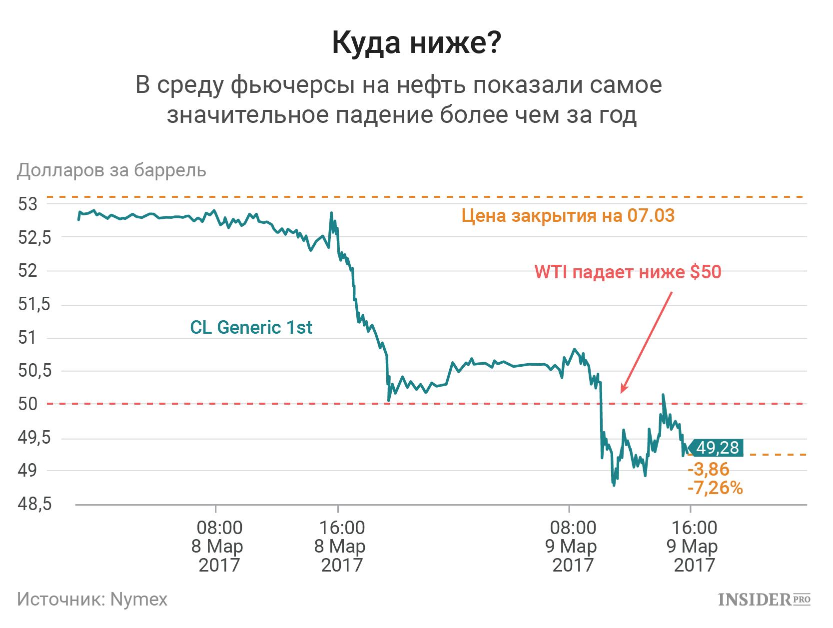 Цена на нефть вчера индикатор силы импульса на форекс