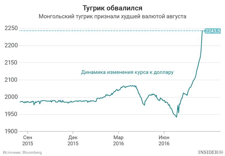 Худшей валютой августа признали монгольский тугрик