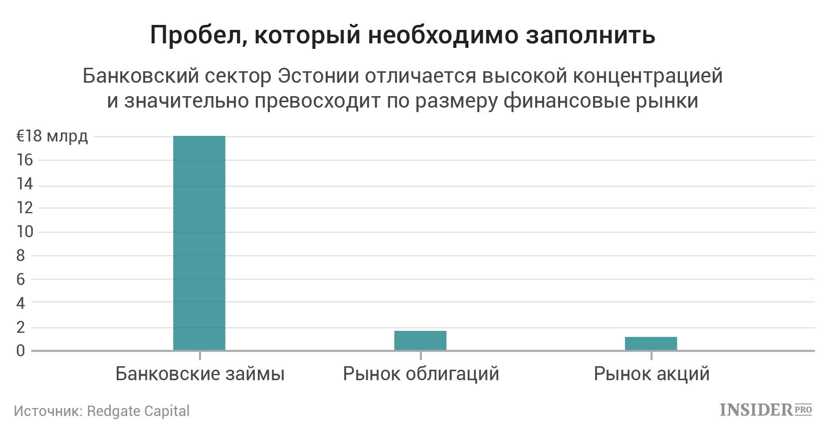 Концентрация банковского сектора Эстонии