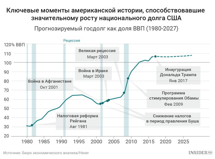 Исторические причины роста долга США