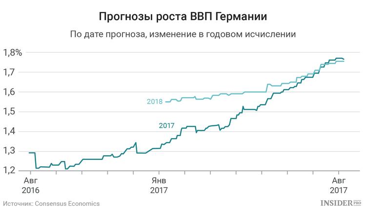 Прогноз роста ВВП Германии