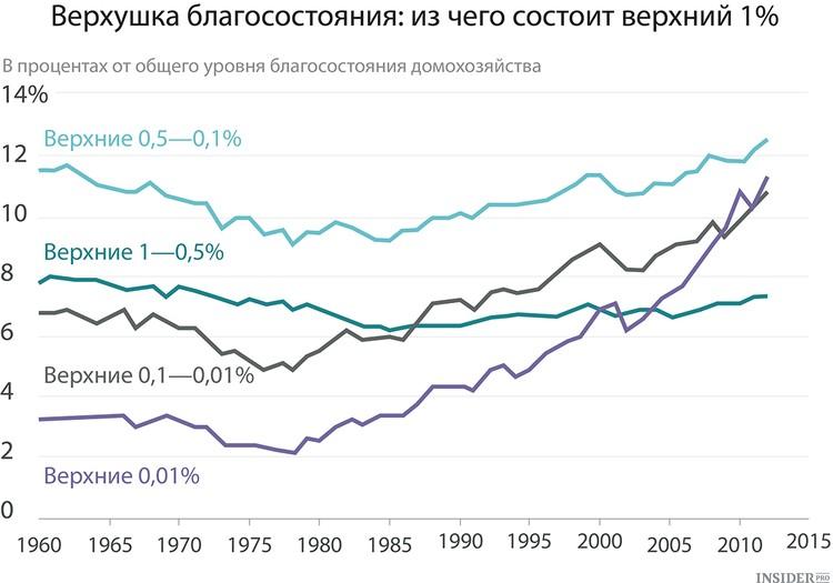график неравенства: