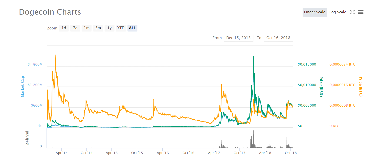 Dogecoin: Parody Crypto Now Worth Over $500m | Tutorials