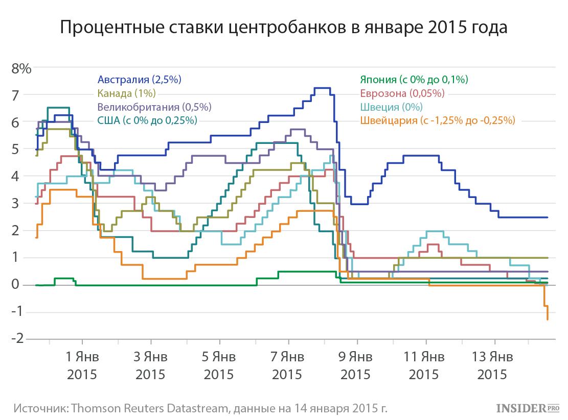 Процентные ставки центробанков