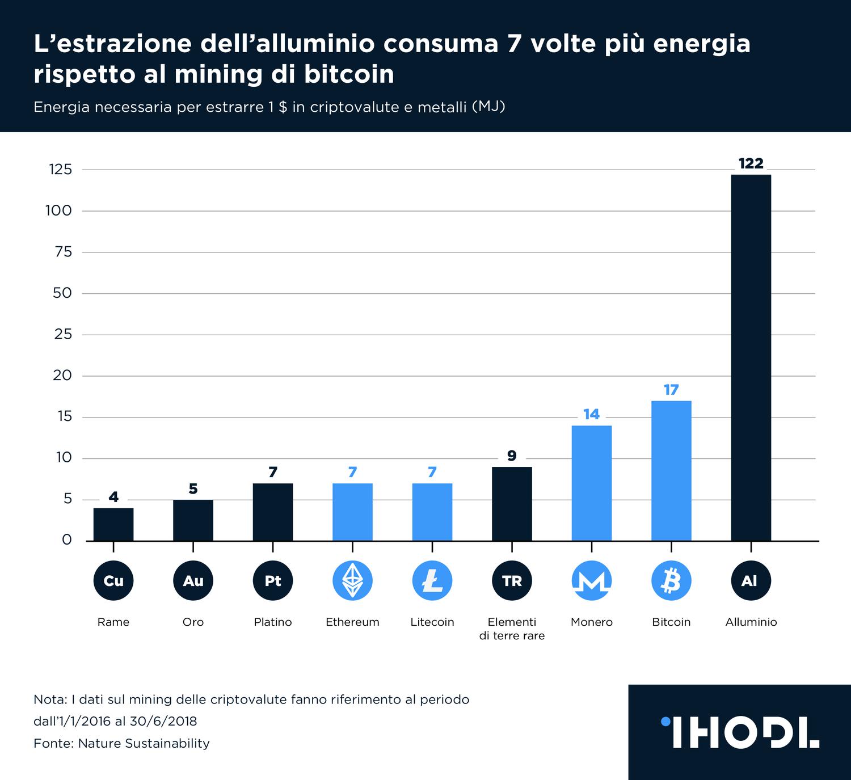 Quanta energia consuma l'estrazione di un Bitcoin? - Energia Oltre