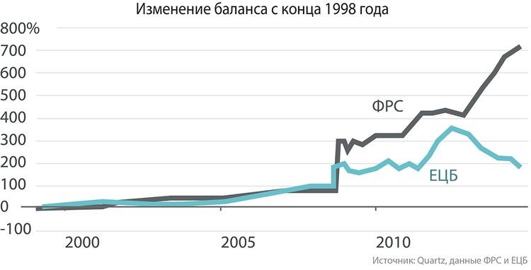Балансы ФРС и ЕЦБ