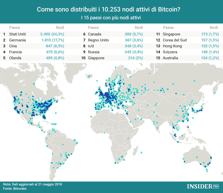 grafico dei nodi bitcoin