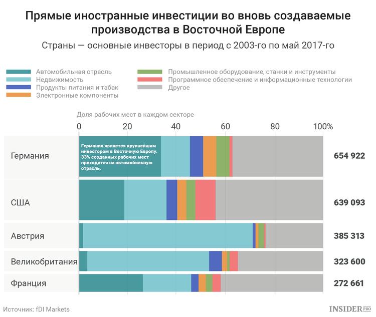 Иностранные инвестиции в производства в Восточной Европе