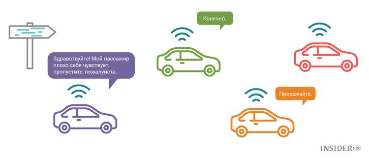 Как машины будут разговаривать друг с другом.