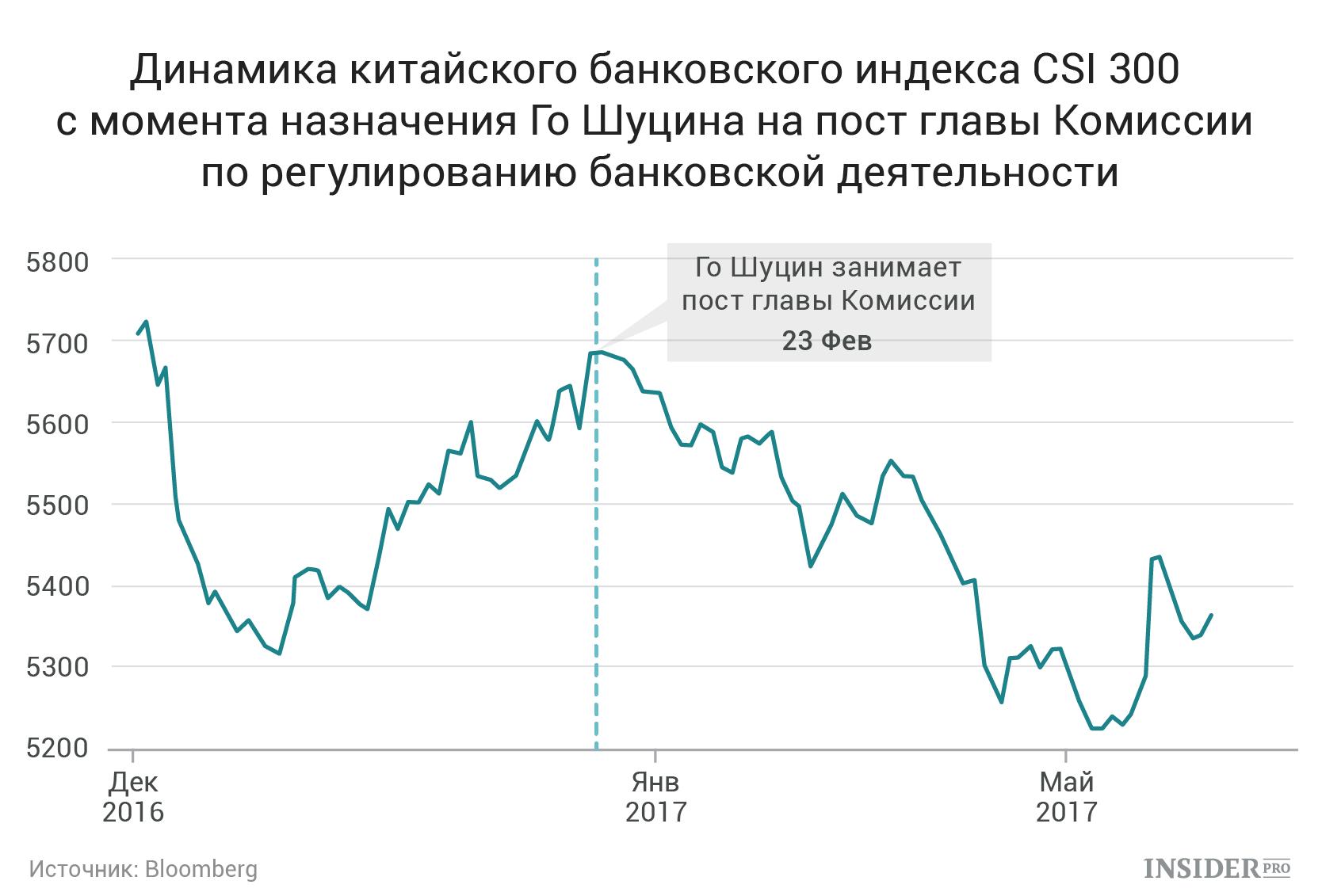 Кредитный рейтинг Китая снизился впервые за 18 лет