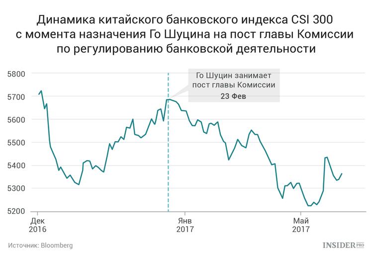Китайский банковский индекс