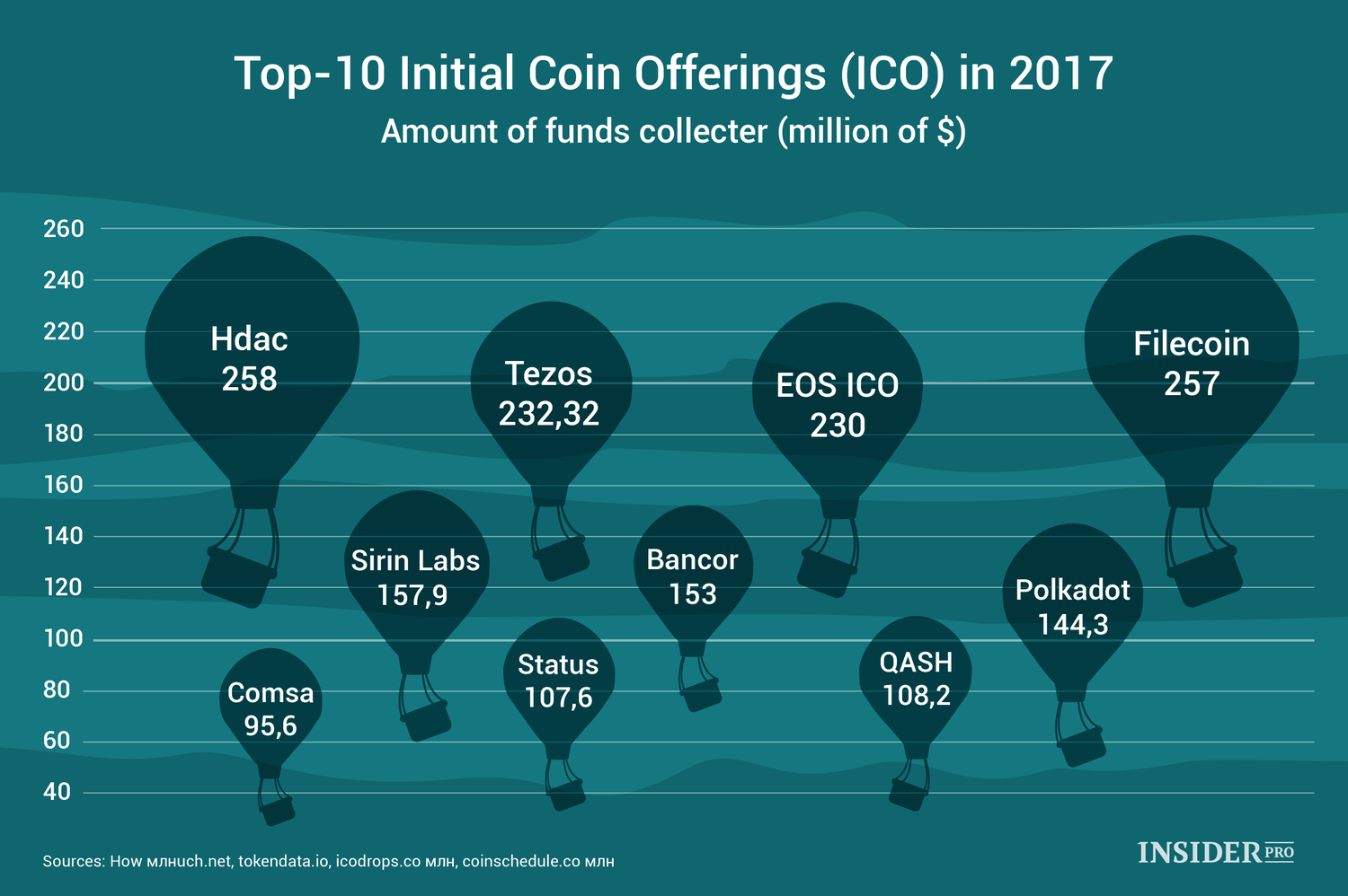 top 10 ico cryptocurrency