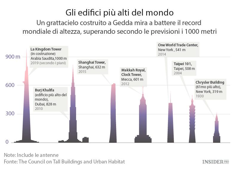 Come sar l edificio pi alto del mondo tecnologie for Grattacielo piu alto del mondo