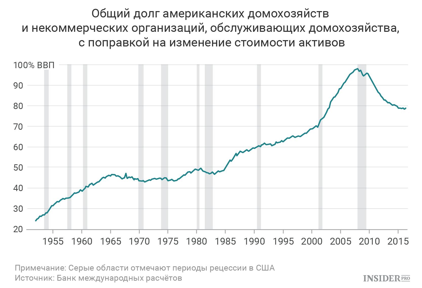 Общий долг американских домохозяйств