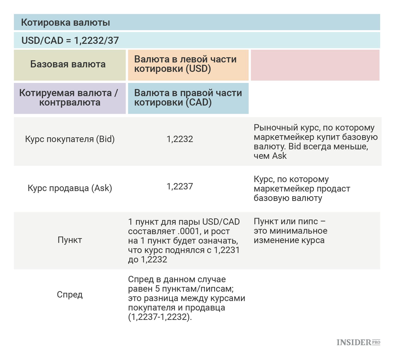Основные котируемые валюты forex forex прогноз курса