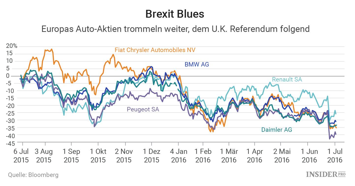 Autohersteller Vor Einem Brexit Zusammenbruch Finanzen