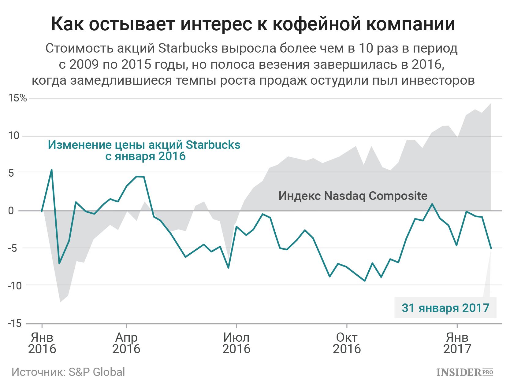 акции газпрома стоит ли покупать наградили Почетными